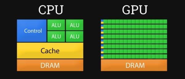 Схема отличия CPU от GPU
