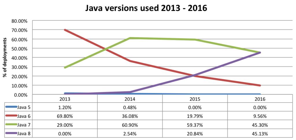 Динамика использования версий JVM