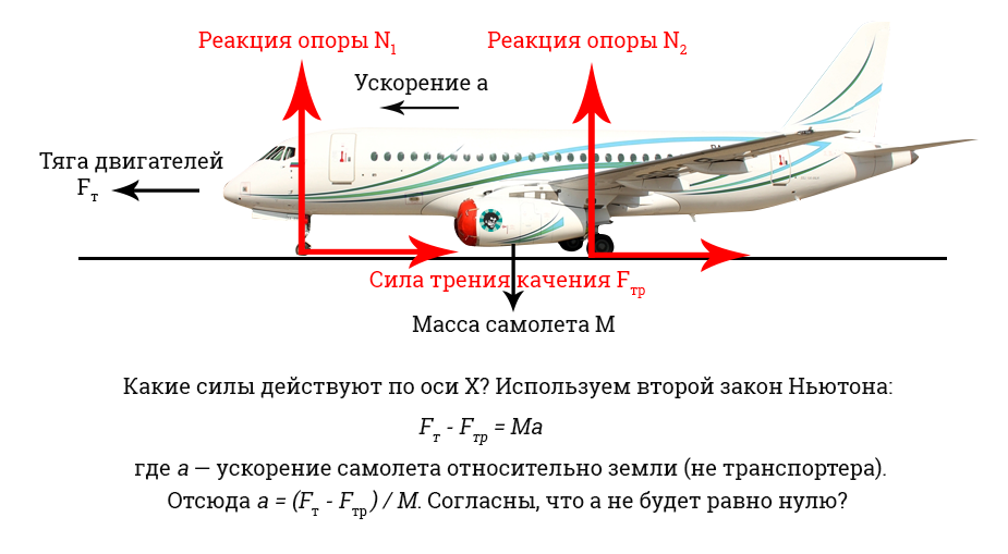 Самолет транспортер задача строительство элеваторов фирма