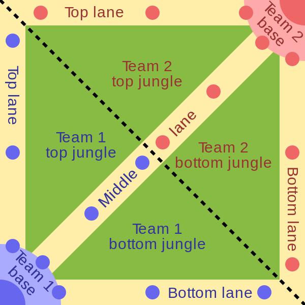 Классическое поле боя MOBA-игры. Жёлтым выделены «линии», где происходит основное действие игры; точками обозначены «башни», охраняющие эти линии. В углах — базы двух команд.