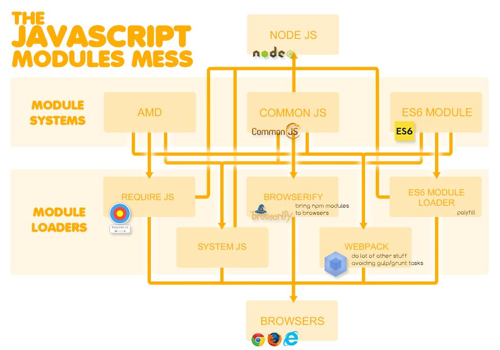 Модули JS