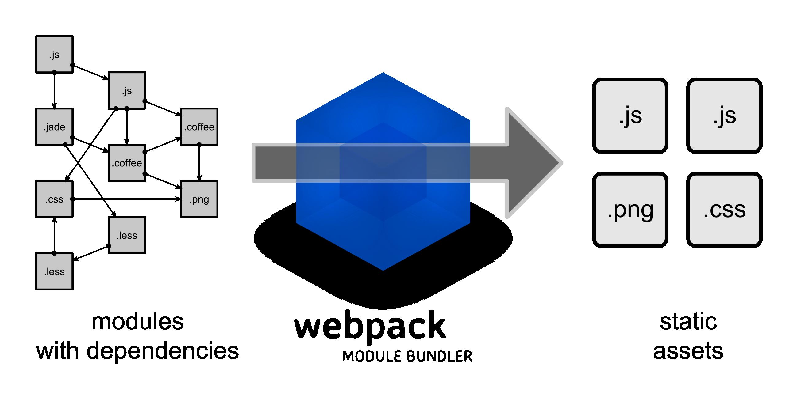 Webpack JavaScript
