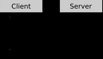Взаимодействие клиента и сервера