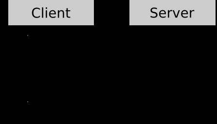 Прогнозирование со стороны клиента