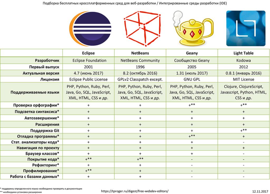 Сравнение интегрированных сред разработки (IDE): Eclipse, NetBeans, Geany, Light Table