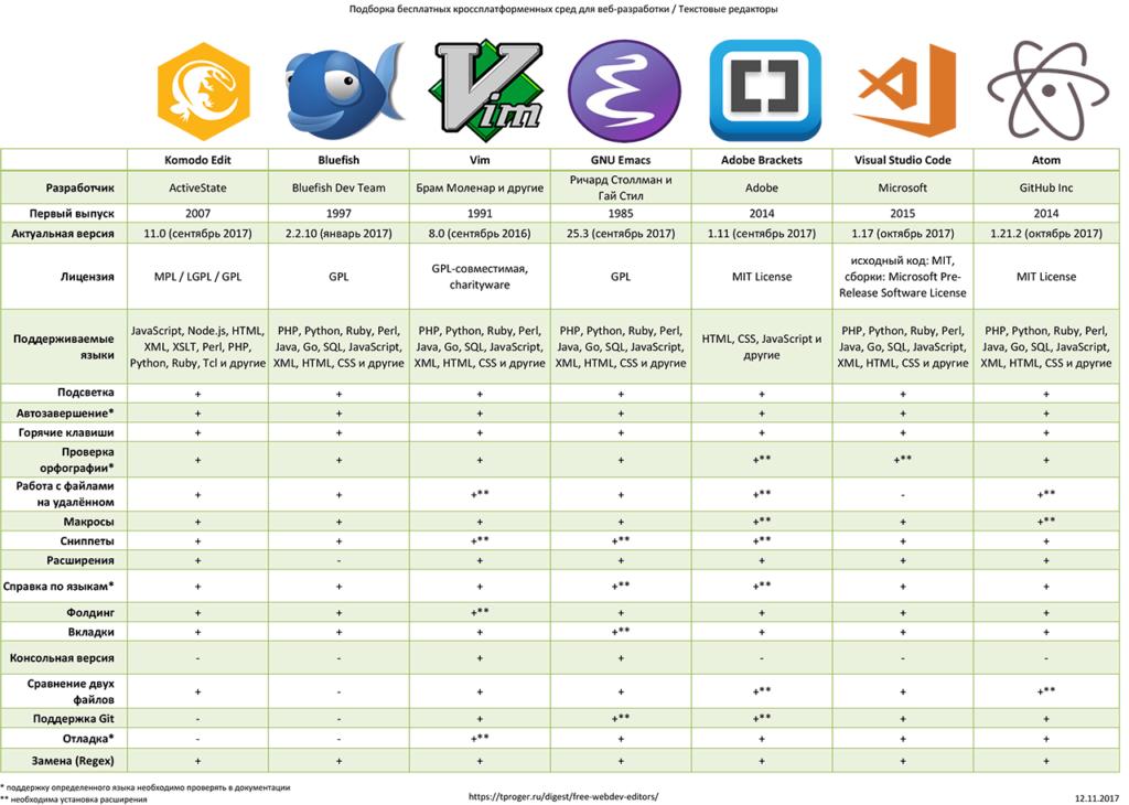 Сравнение текстовых редакторов: Komodo Edit, Bluefish, Vim, GNU Emacs, Adobe Brackets, Visual Studio Code, Atom by Github