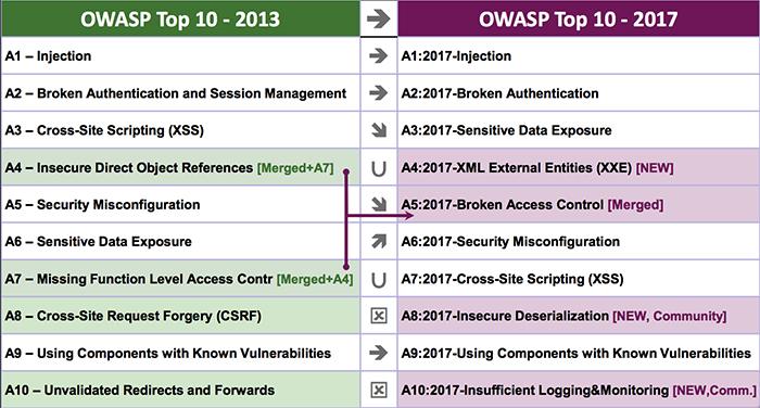Топ-10 уязвимостей за 2013 и 2017 год