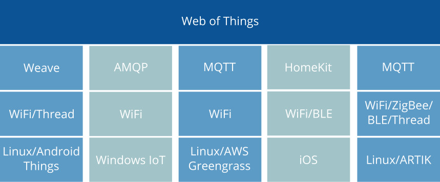 Web of Things