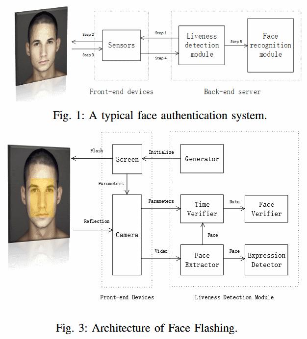 Face Flashing: face recognition algorithm