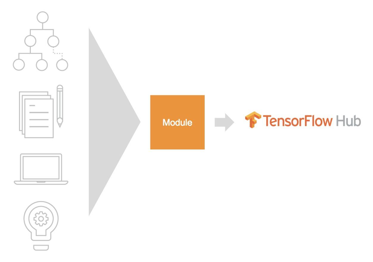 упрощенная схема организации tensorflow hub