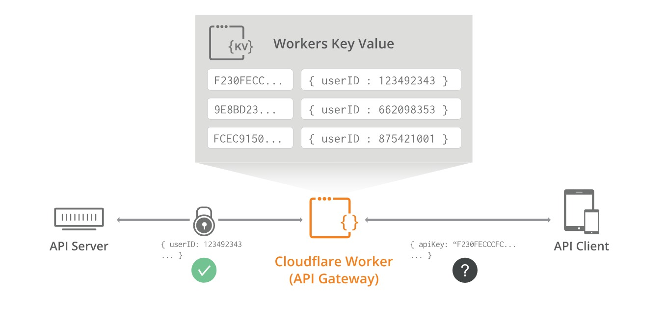 workers-key-value