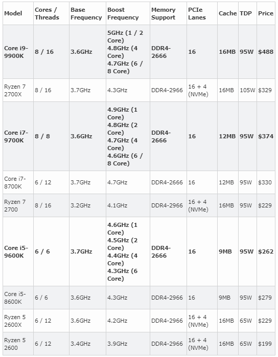 Intel 9th gen AMD comparison