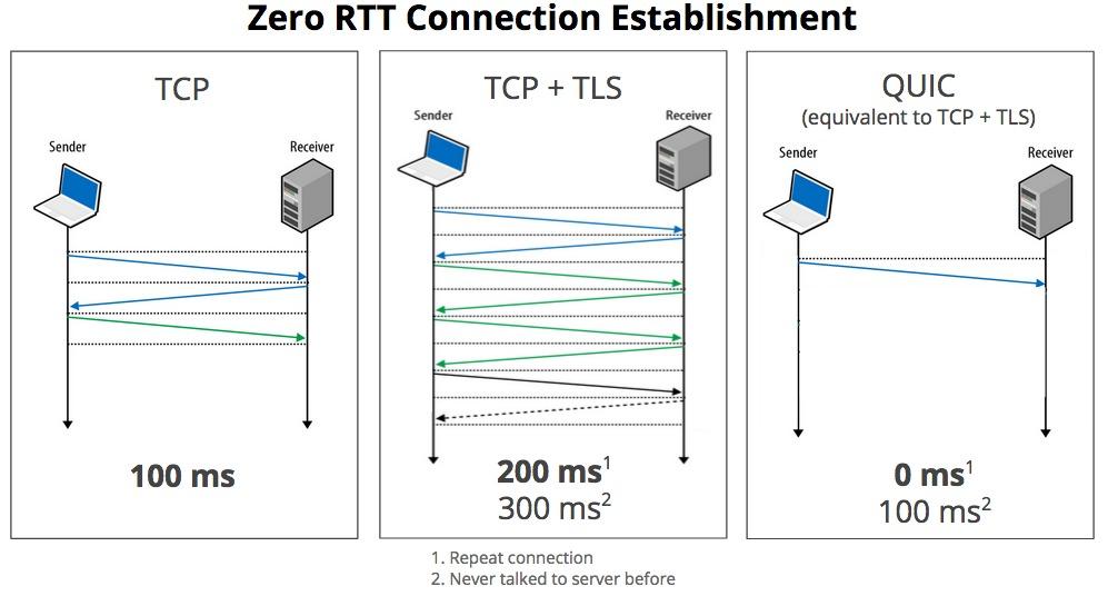 стандарт QUIS заявлен как база HTTP/3
