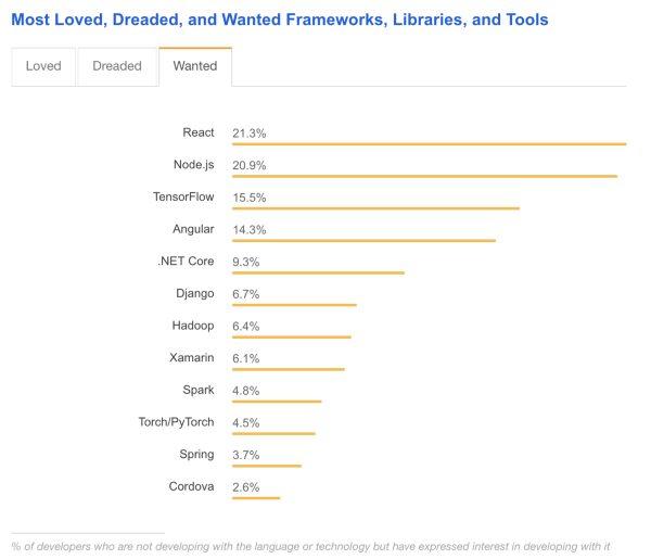 Angular vs React vs Vue wanted frameworks