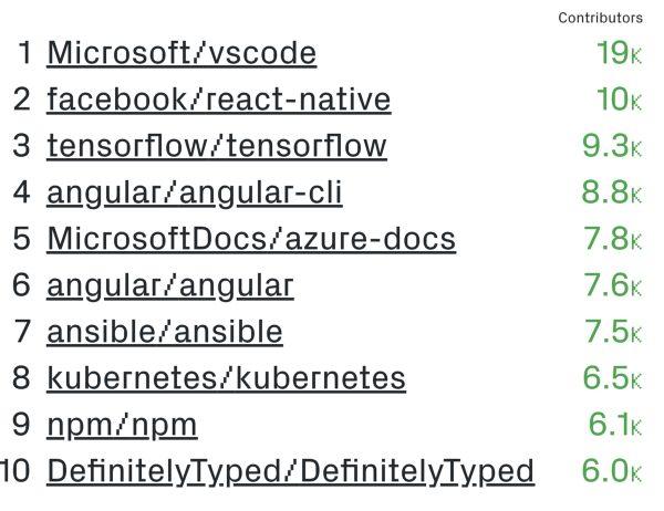 GitHub open source project using of react, angular, vue
