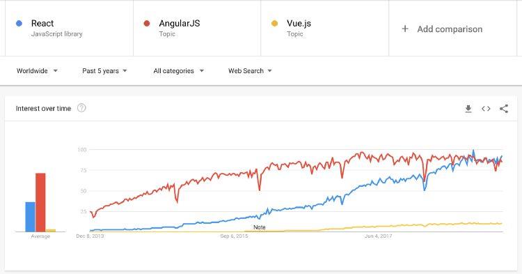 Angular vs React vs Vue Google Trends second graph