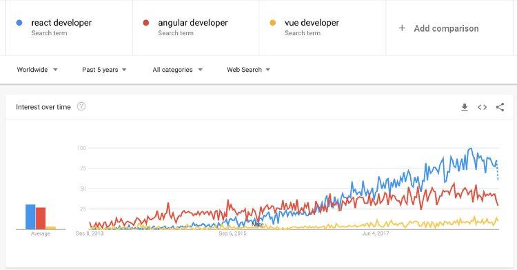 Angular vs React vs Vue Google Trends
