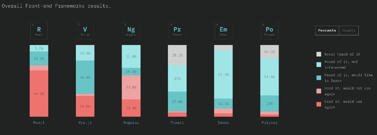 Angular vs React vs Vue frameworks usage