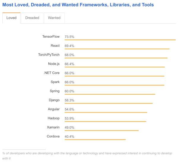 Angular vs React vs Vue loved frameworks