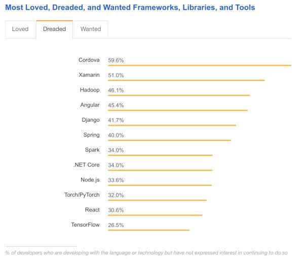 Angular vs React vs Vue dreaded frameworks