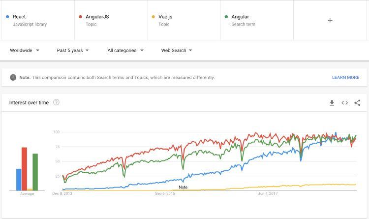 Angular vs React vs Vue Google Trends third graph