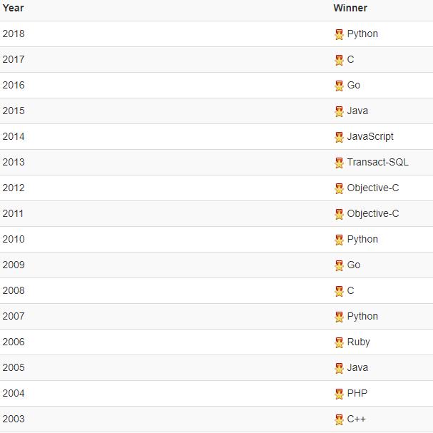 список языков года TIOBE