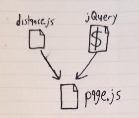 граф зависимостей, dependencies graph