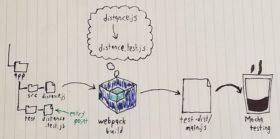 dependencies, builds