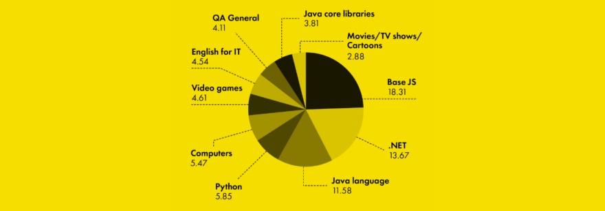 Обложка: Интересы и особенности российских программистов — небольшое исследование от DataArt