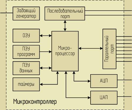 Структурная схема микроконтроллера