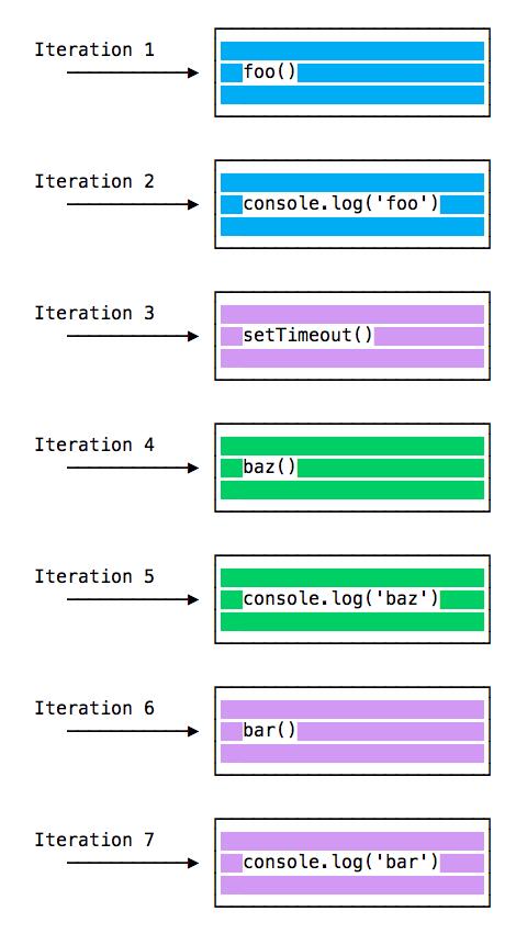 Иллюстрация к статье «Как писать эффективный код на JavaScript с помощью Event Loop»