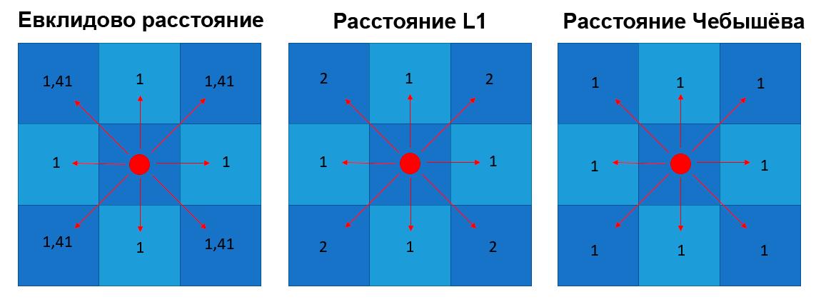 Сравнение путей 3 метрик