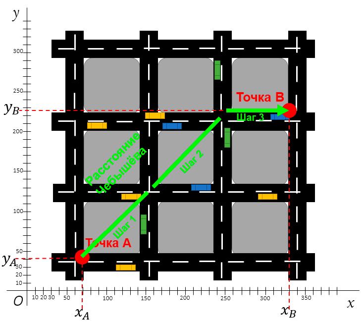 Расстояние Чебышёва на карте