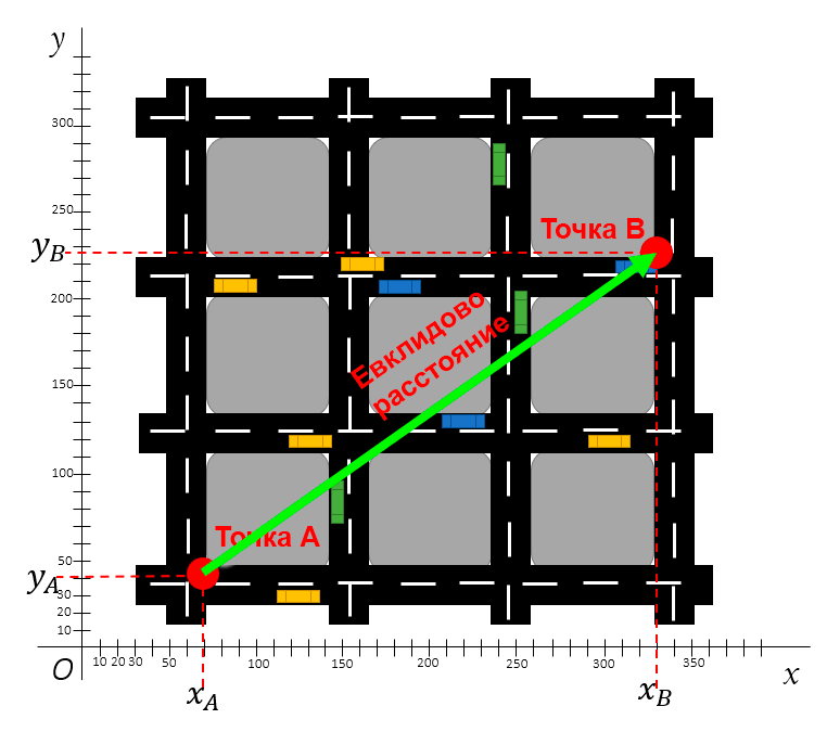 Евклидово расстояние на карте