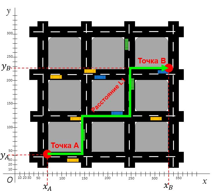 Расстояние L1 на карте