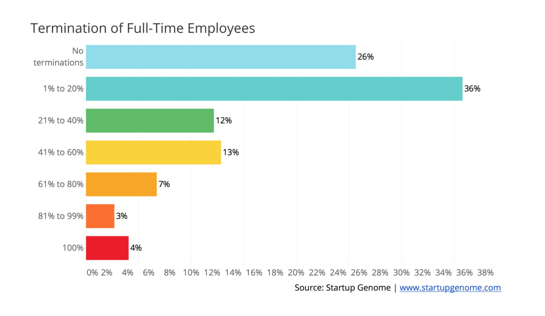 Termination of Full-time employees