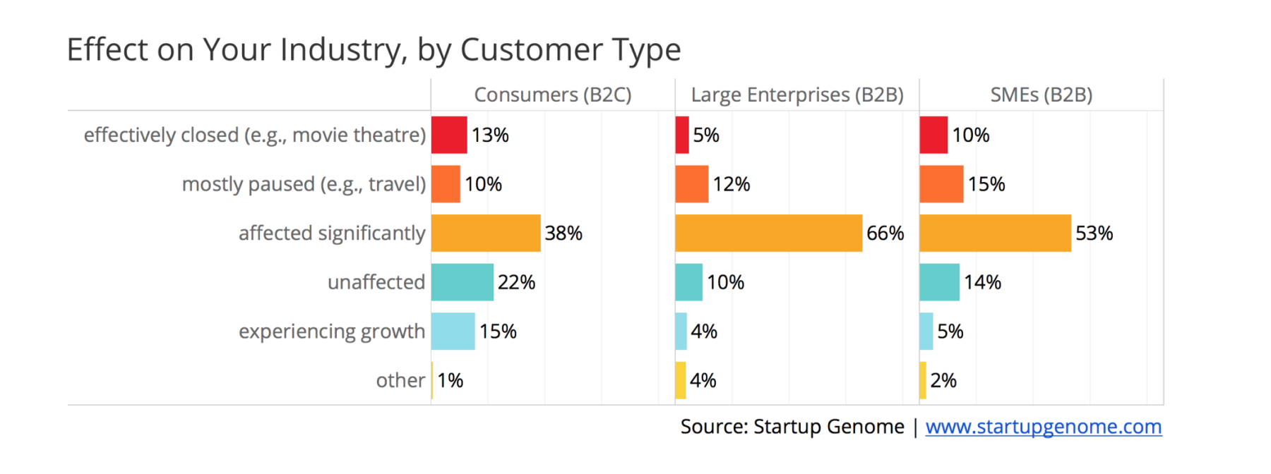 Effect on your industry, by Customer type