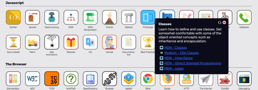 Обложка: Что нужно знать, чтобы стать веб-разработчиком: интерактивная карта со ссылками на ресурсы для изучения