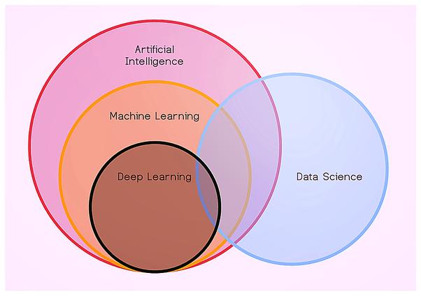 Data Science с нуля