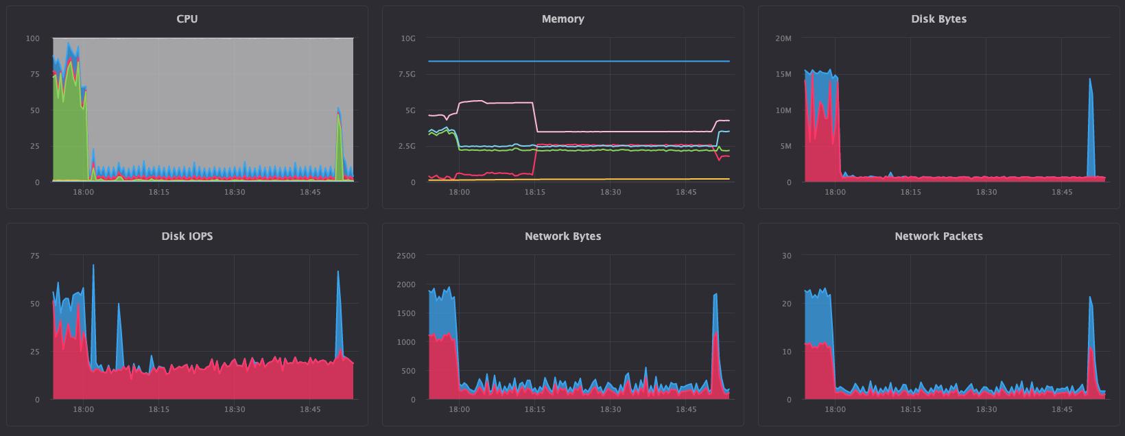 Мониторинг хоста ClickHouse