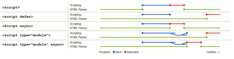 Сравнение порядка подгрузки и выполнения скриптов