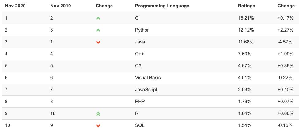 Топ-10 языков программирования за ноябрь 2020