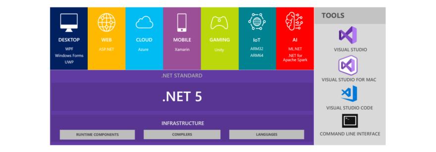 .NET unification diagram
